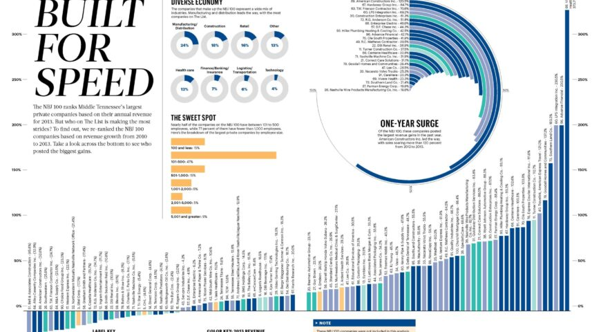 Top 100 Fastest Growing Privately Held Companies